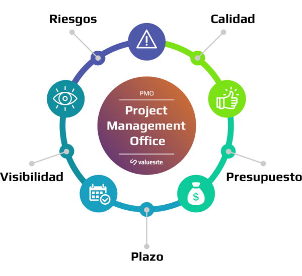 PMO - Project Management Office - valuesite